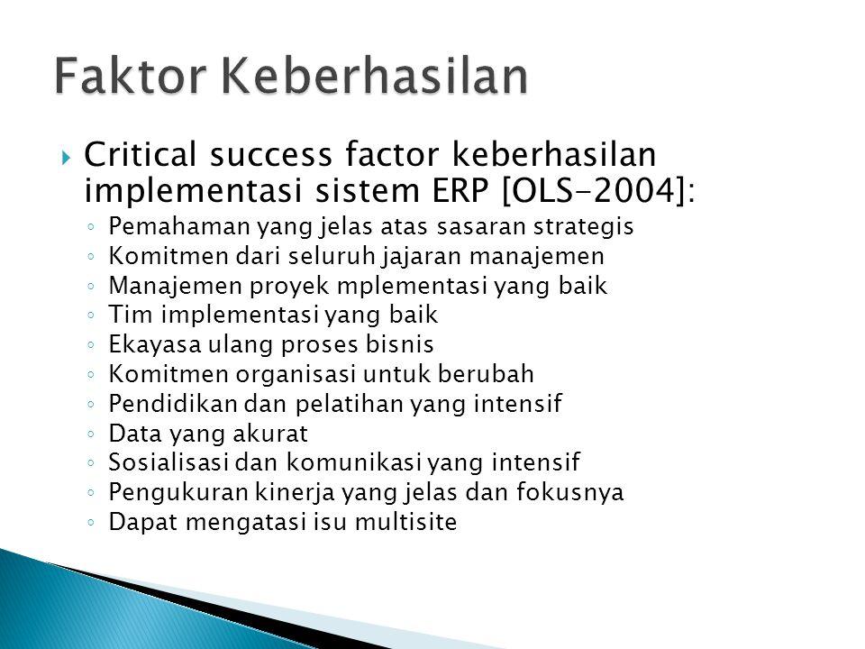 Faktor Keberhasilan Critical success factor keberhasilan implementasi sistem ERP [OLS-2004]: Pemahaman yang jelas atas sasaran strategis.